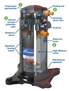 Cut-away view of modern compressor